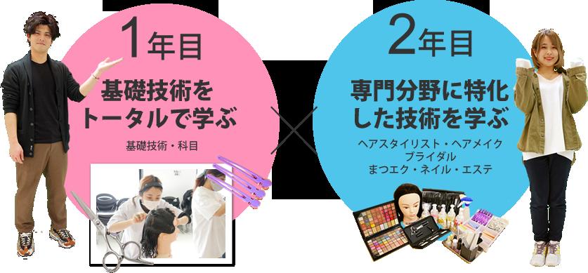 美容科は美容師国家資格+αのスキルを持った美容師以外の専門的なスキルも習得できます